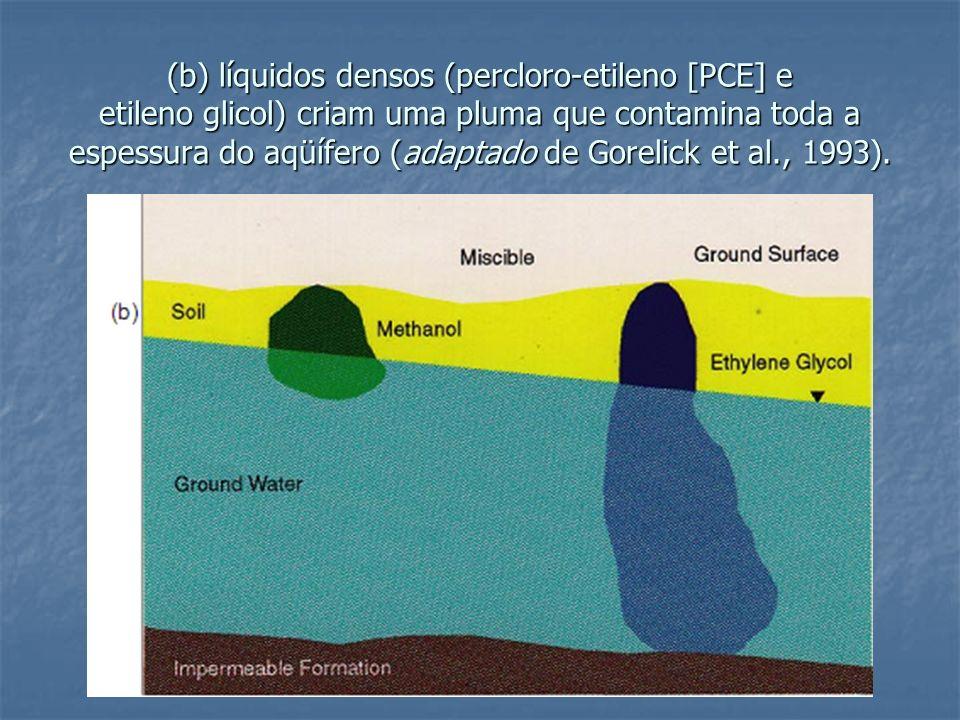(b) líquidos densos (percloro-etileno [PCE] e etileno glicol) criam uma pluma que contamina toda a espessura do aqüífero (adaptado de Gorelick et al., 1993).